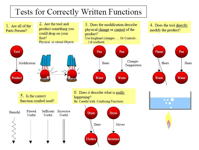 10 How to write a Function
