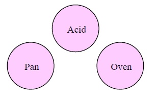 17 Pan Acid Oven Elements
