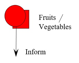 25 Fruit and Vegetables Inform