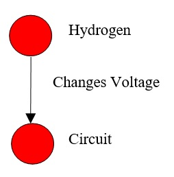 43 Hydrogen Changes Voltage