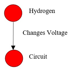 62 Hydrogen Changes Volatage