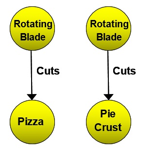 13 Blade Cuts Pie Crust