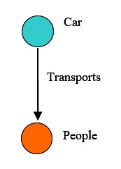 54 Car Transports People