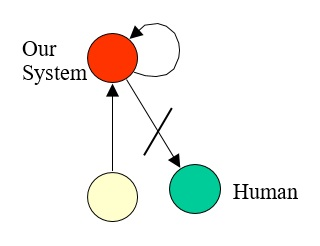 25 Steal Human Measurement of OUr System