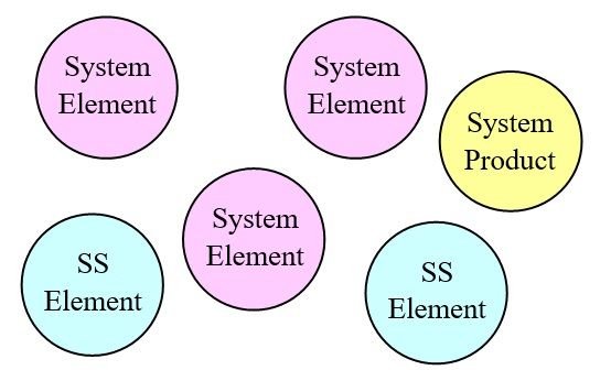 09 System and SS Elements
