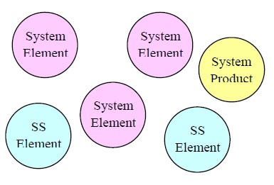14 Add super system elements