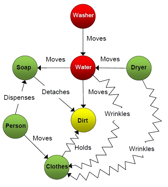 3 Washer Function Diagram