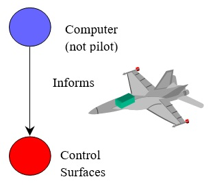 108 Computer Informs Control Surfaces