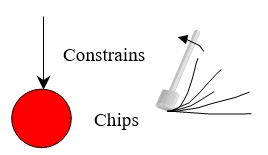 80 Constrains Chips