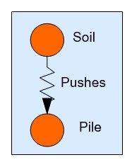 02 Soil Pushes Pile