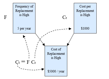 20 Putting Equations into Cost Diagram