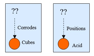 12 Something Corrodes cubes and positions acid