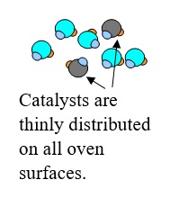 26 Catalysts on Oven Surfaces