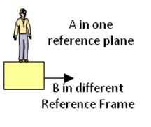381 Inertial Frame of Reference